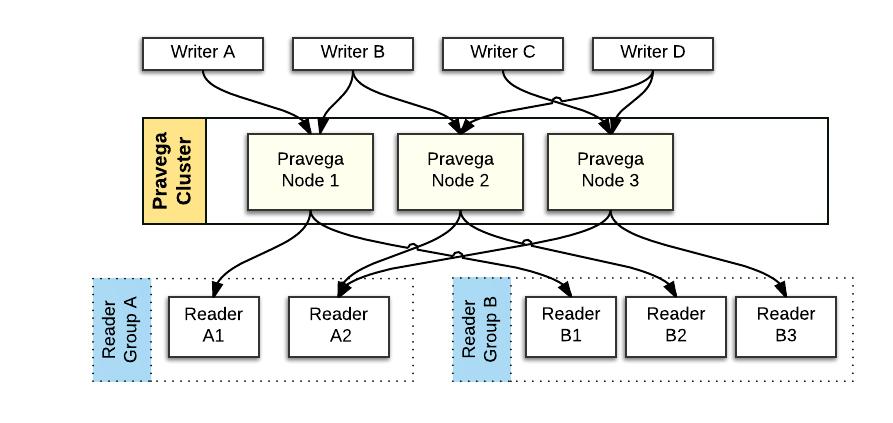 Pravega应用实战:为什么云原生特性对流处理很重要?