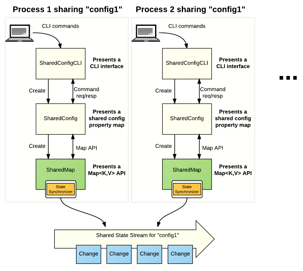 Working with State Synchronizer - Exploring Pravega